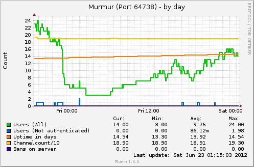 Murmur Munin-Plugin Quellcode zum Download
