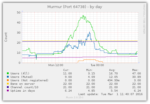 Munin plugin for Mumble server (Murmur) updated